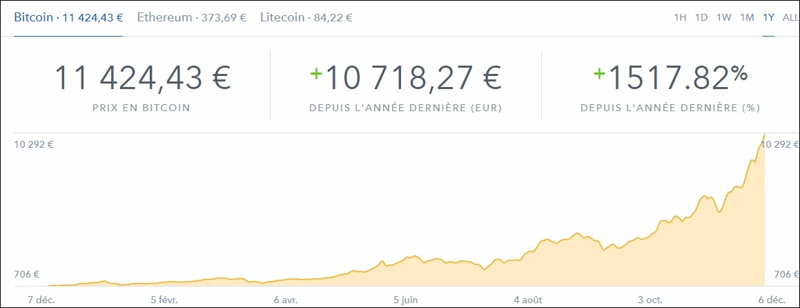 Taux Bitcoin 2017